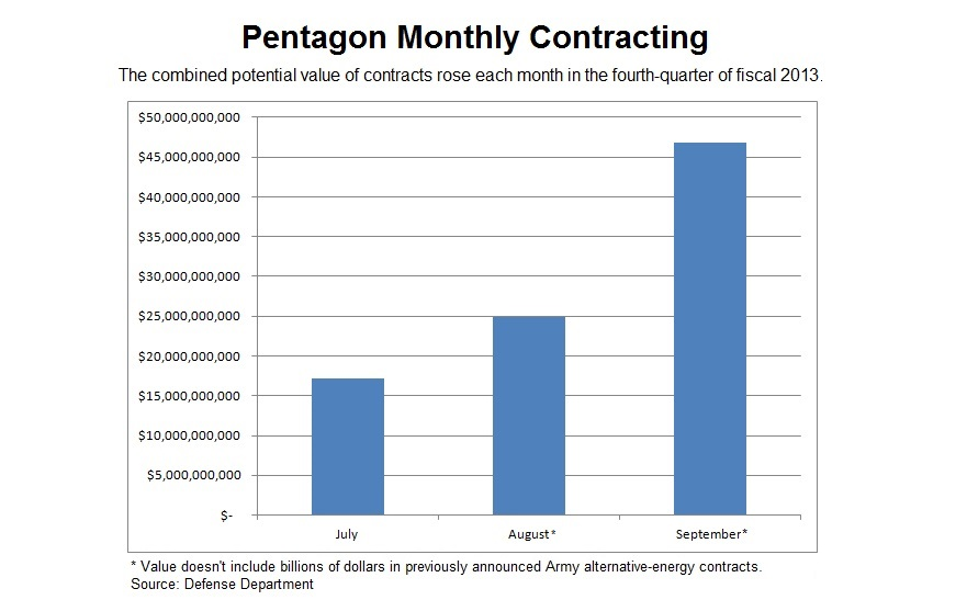July-Sept. 2013 DoD Spending