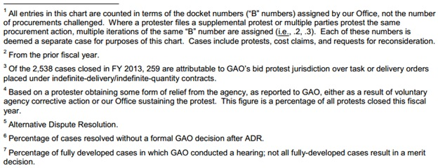 FY 13 Bid Protest Stats - GAO - notes to chart