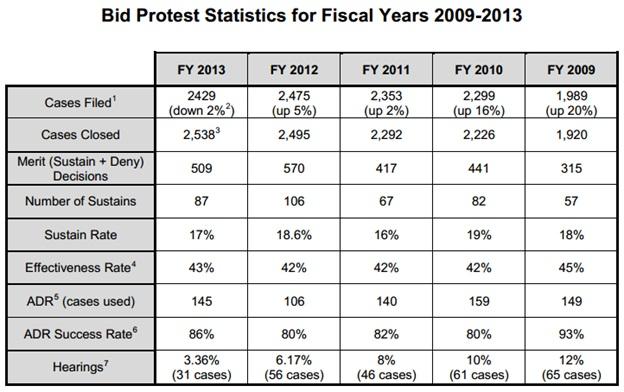 FY 13 Bid Protest Stats - GAO