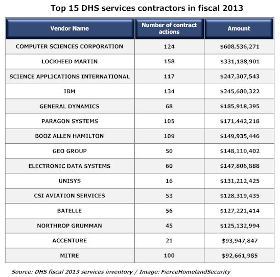 Top 15 DHS Services Contractors - FY13