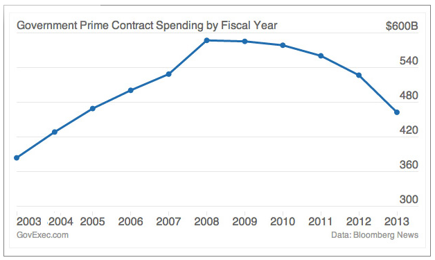 Gov't Prime Contract Spending by FY 03-13
