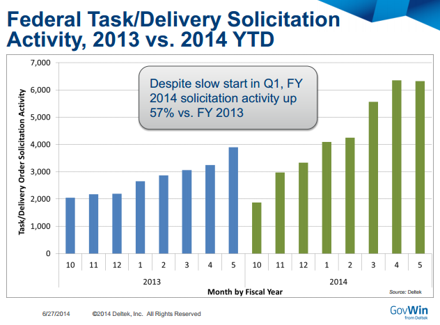 Comparison of FY13 and FY14 Federal Contracting Activity
