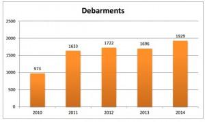 Debarments - FY2010-2014