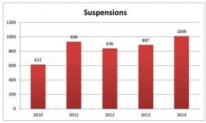 Suspensions - FY 2010-2014