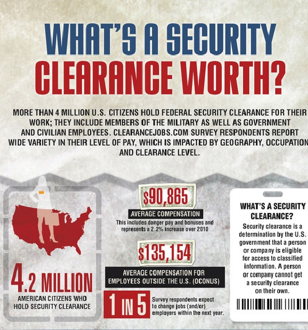 To see a full-size infographic on the value of a security clearance, visit: http://www.clearancejobs.com/files/infographic.html.