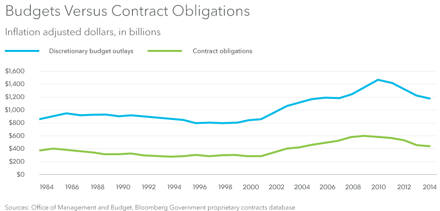 Budget Versus Contract Obligations