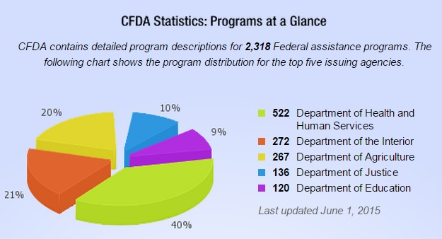 Catalog of Federal Domestic Assistance (CFDA) provides a full listing of all Federal programs available to State and local governments (including the District of Columbia); federally-recognized Indian tribal governments; Territories (and possessions) of the United States; domestic public, quasi- public, and private profit and nonprofit organizations and institutions; specialized groups; and individuals.