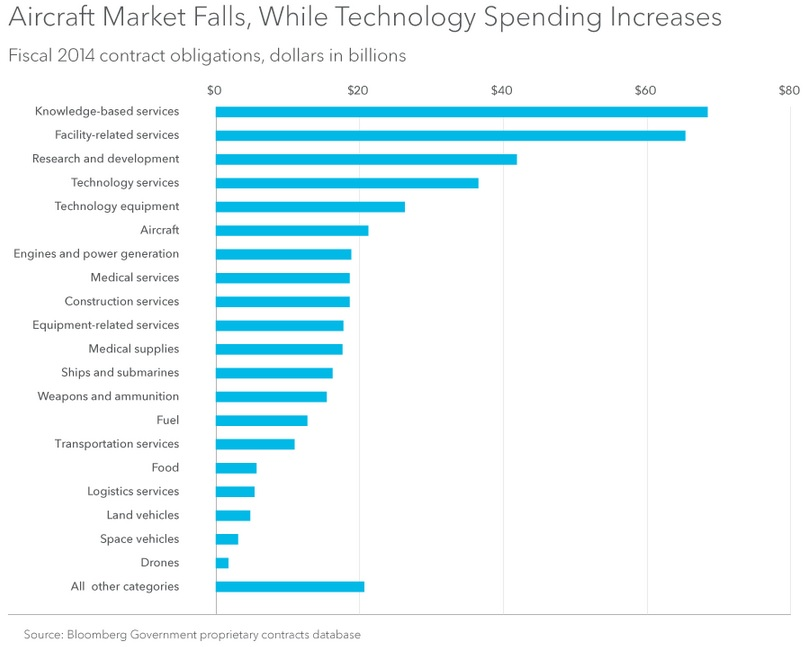 Technology Spending Increases
