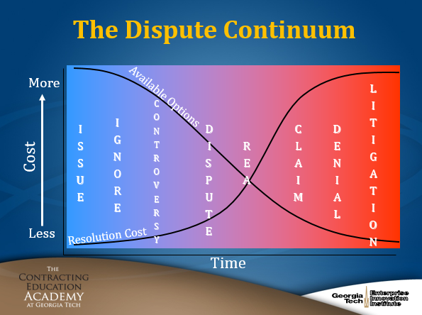 The Dispute Continuum