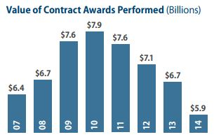 DoD Contract Awards - FY07-FY14