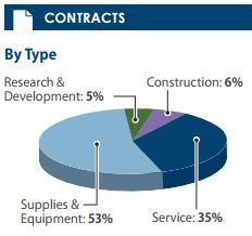 DoD Contract Awards in GA by Type - FY14