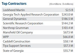 DoD's top 10 contractors in Georgia received awards totalling $ billion in FY14.
