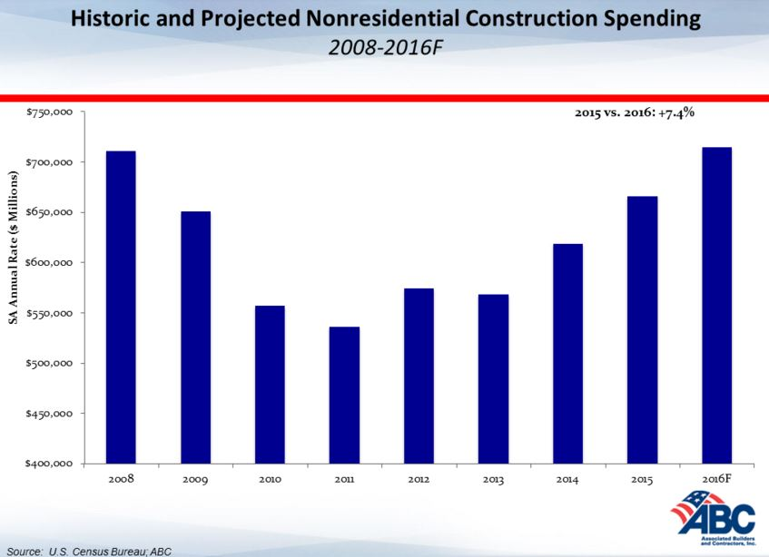Construction Forecast 2016