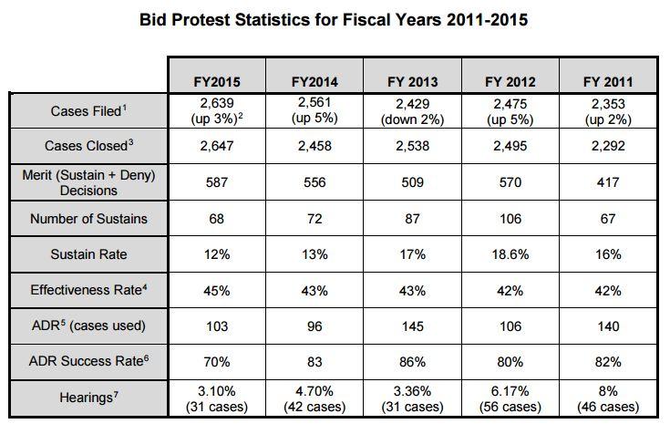 Bid Protest Statistics - FY 10-15