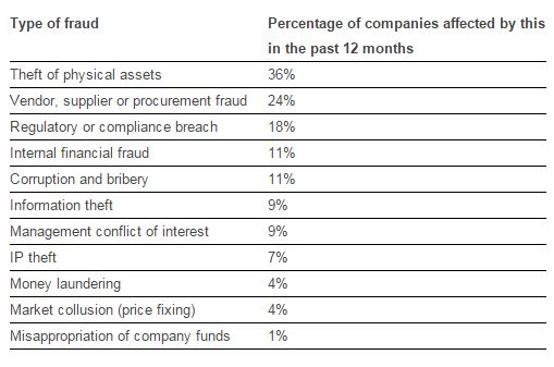 Percentage of construction, engineering and infrastructure companies affected by different types of fraud