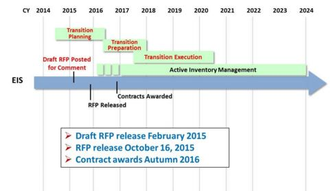 GSA's EIS contract timeline.