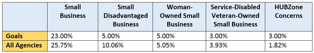 Small Business Goal Scorecard - All Agncies FY15