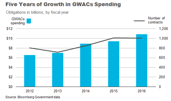 gwac-spending-growth-2012-2016