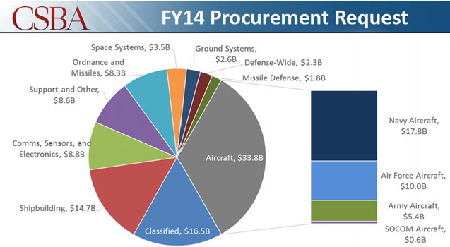 DoD FY14 Procurement Request
